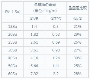VA提案データ(VB比較)