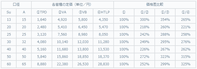 VA提案データ(価格比較)