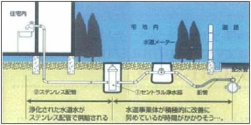自家製浄水場