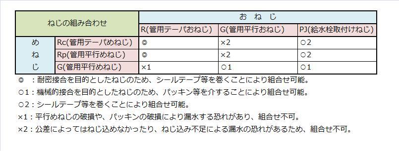 %e3%81%ad%e3%81%98%e6%8e%a5%e5%90%88%e8%a1%a8