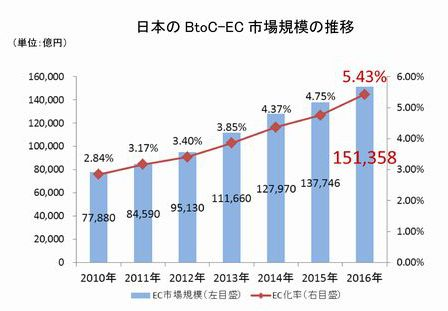 日本のBtoC-EC市場規模の推移