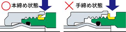 [チャート]BKジョイント「袋ナット」の締め忘れ確認機能解説