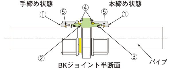 [チャート]BKジョイントの継手構造及び締め付け状態解説図長1