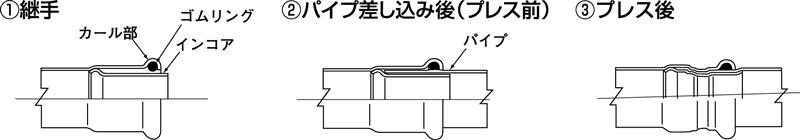 [画像]CUプレス構造イメージ