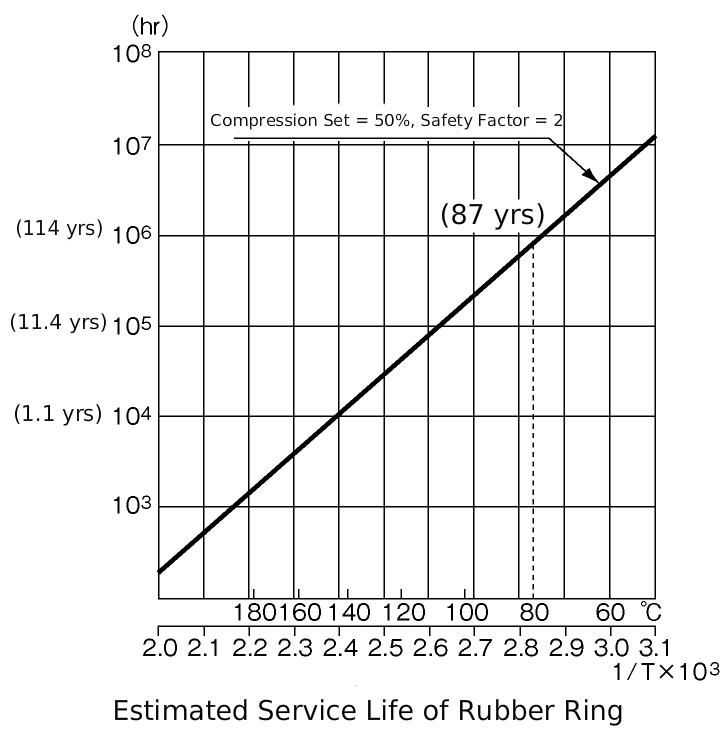 [チャート]耐熱寿命推定図