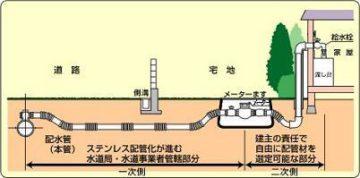 水道管のしくみ