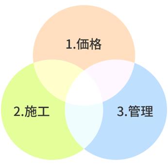 選択価値の3要素