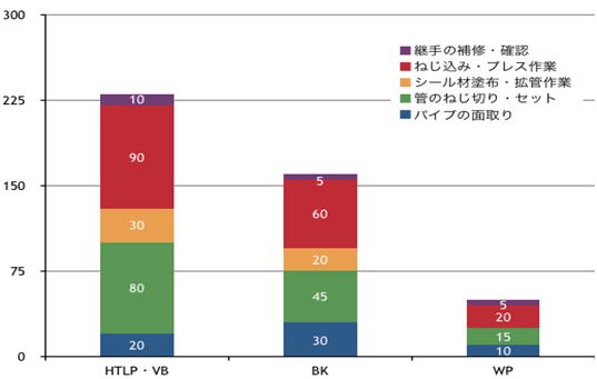 施工手順に基づいた施工時間比較