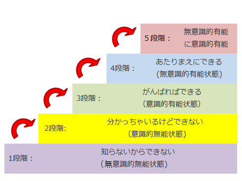 学習の5段階レベル|ステンレス...