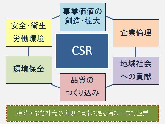 CSR(企業の社会的責任) | ステンレス配管のベンカン