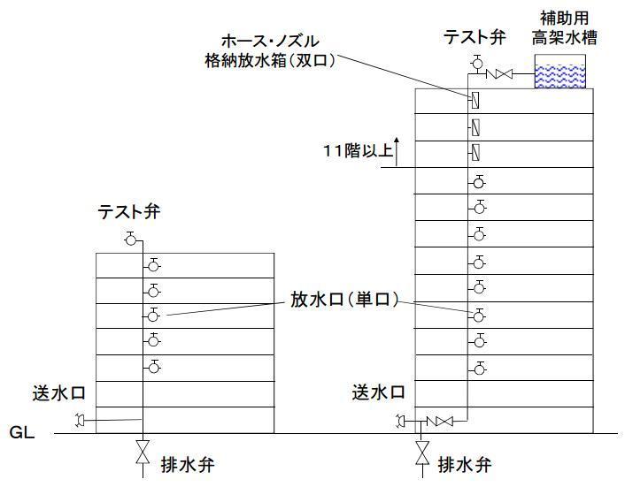 連結送水管6