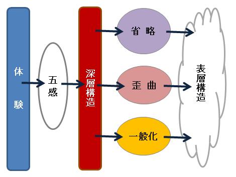 深層構造と表層構造
