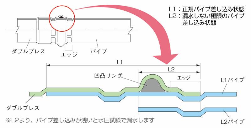 [画像]ダブルプレス構造イメージ