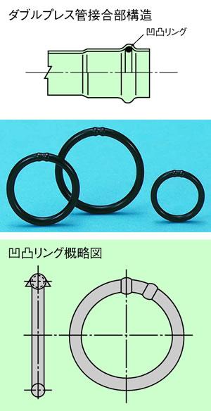 [画像]凹凸リング概略図・ダブルプレス管接合部構造