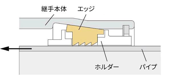 [チャート]EGジョイントのエッジの抜け阻止構造(パイプ差し込み時)