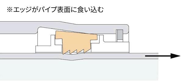 [チャート]EGジョイントのエッジの抜け阻止構造(パイプ抜け阻止時)